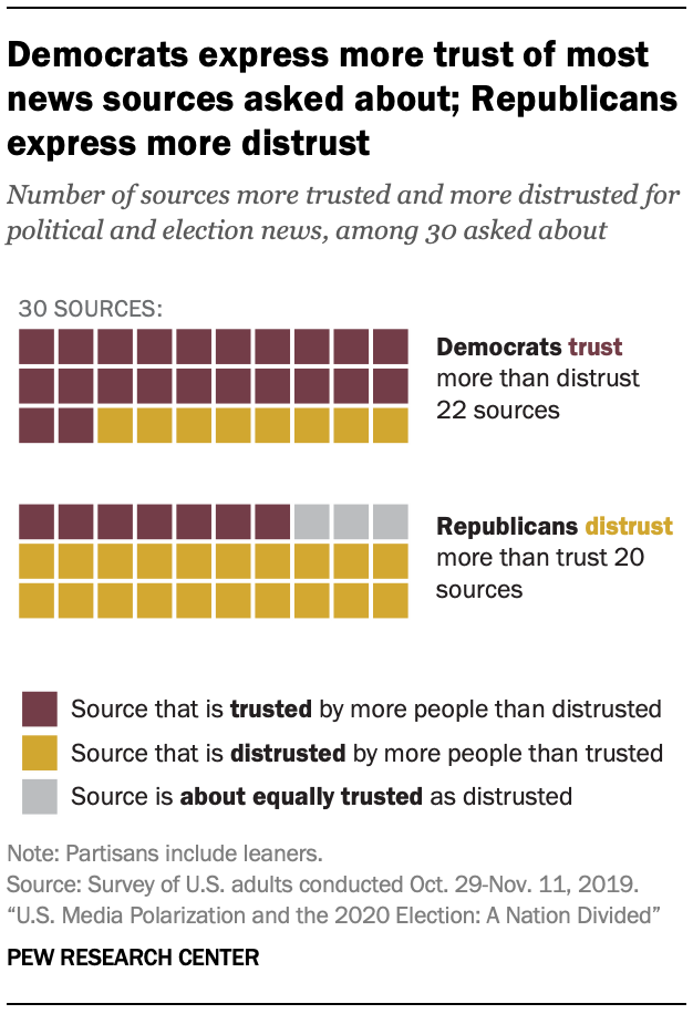 Pew Research Study